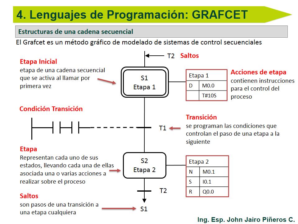 Grafcet A Ladder Programación Plc Educatia Automatización Industrial